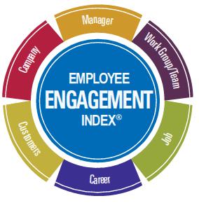 EmployeeEngagementIndex